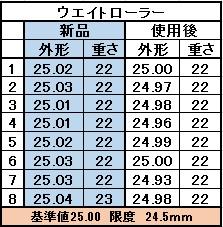 ローラーデーター (223x227)