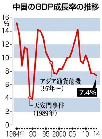 中国の国内総生産(GDP)成長率の推移