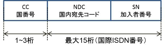 kokusai_isdn_no__.png