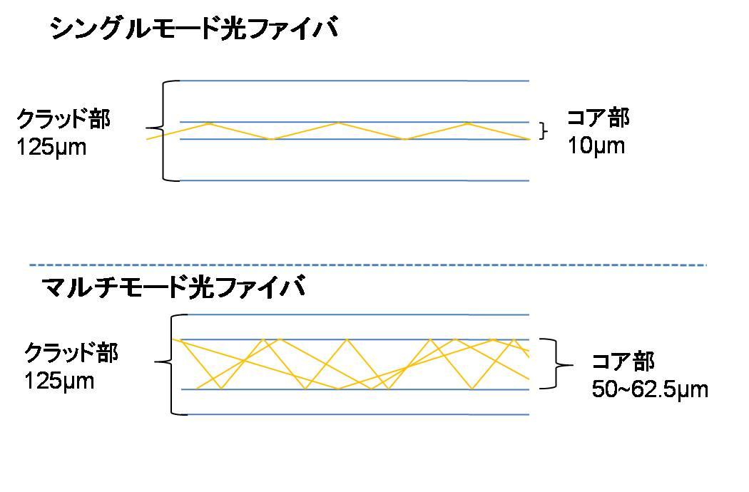 single_multi_fiber.jpg