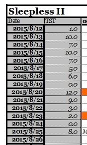 睡眠記録、2015年8月12日から25日まで