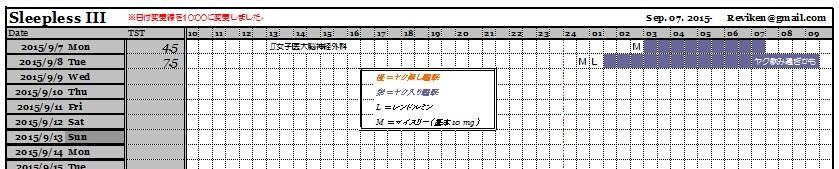 睡眠記録(2日分)
