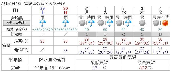 天気H27.9・1週