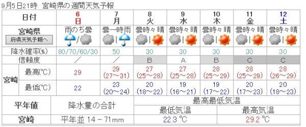 9月5日天気予報