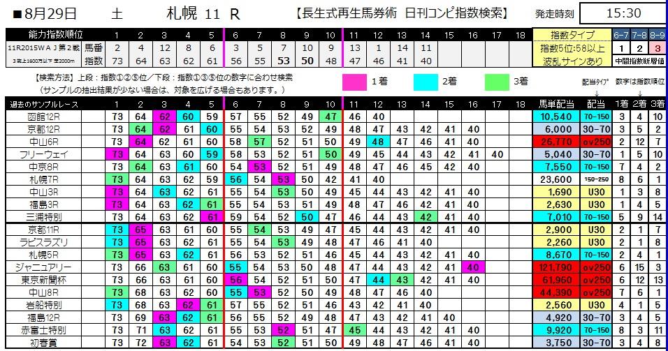 【コンピ指数】0829札幌11(日刊コンピ 馬券生活 的中 万馬券 三連単 札幌競馬)