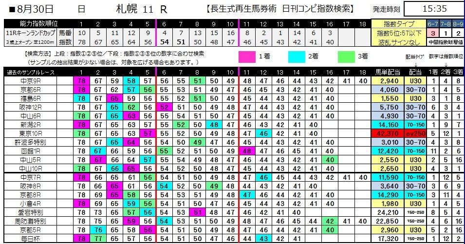 【コンピ指数】0830札幌11(日刊コンピ 馬券生活 的中 万馬券 三連単 札幌競馬)