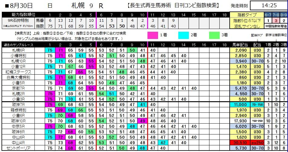 【コンピ指数】0830札幌9(日刊コンピ 馬券生活 的中 万馬券 三連単 札幌競馬)