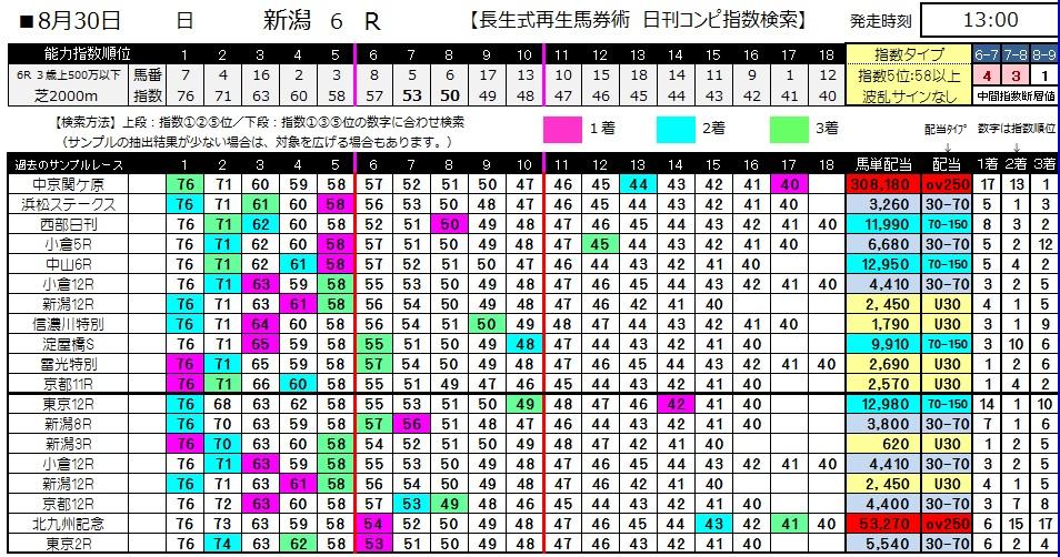 【コンピ指数】0830新潟6(日刊コンピ 馬券生活 的中 万馬券 三連単 札幌競馬)