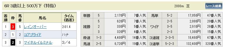 【払戻金】0830新潟6(日刊コンピ 馬券生活 的中 万馬券 三連単 札幌競馬)