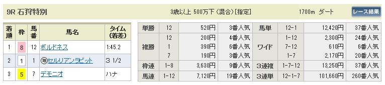 【払戻金】0830札幌9(日刊コンピ 馬券生活 的中 万馬券 三連単 札幌競馬)