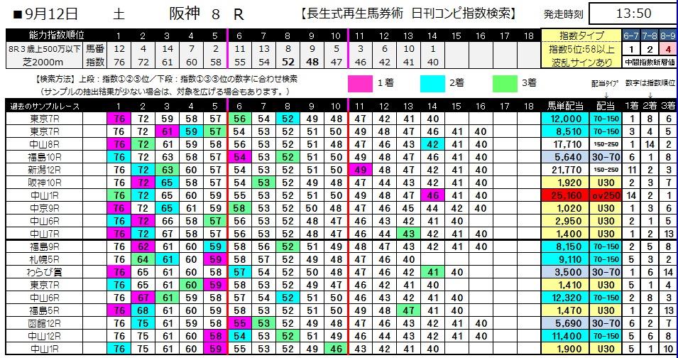 【コンピ指数】0912阪神8(日刊コンピ 馬券生活 的中 万馬券 三連単 札幌競馬)