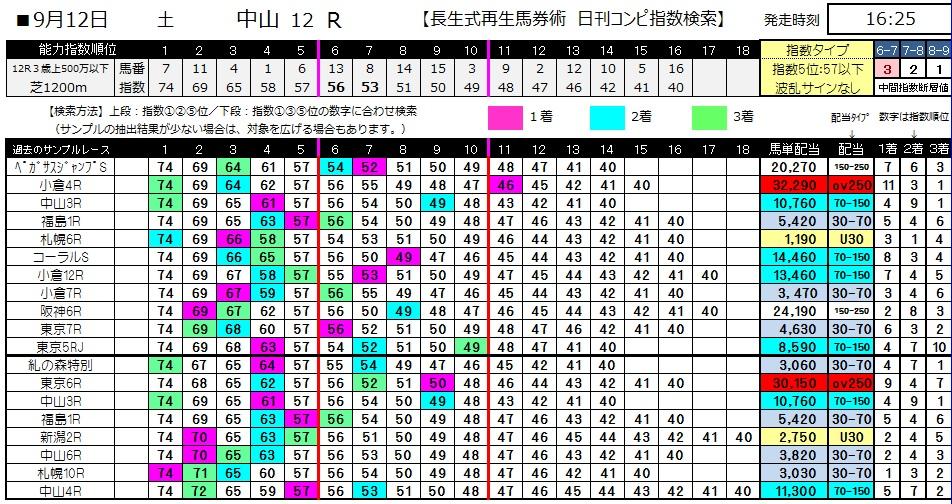 【コンピ指数】0912中山12(日刊コンピ 馬券生活 的中 万馬券 三連単 札幌競馬)