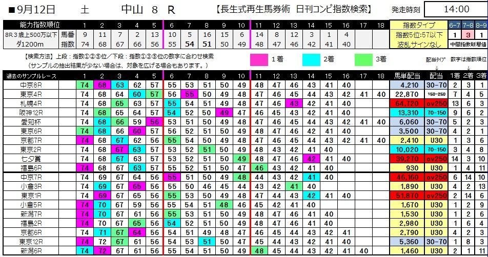 【コンピ指数】0912中山8(日刊コンピ 馬券生活 的中 万馬券 三連単 札幌競馬)