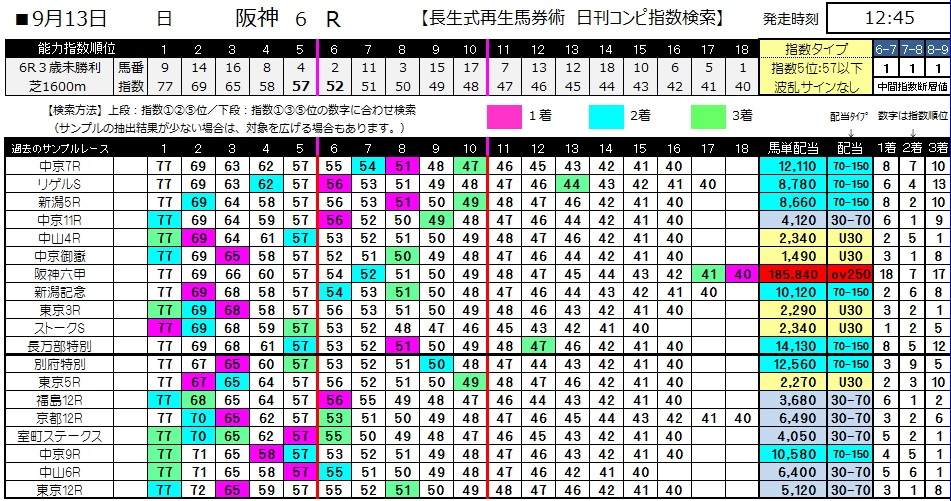 【コンピ指数】0913阪神6(日刊コンピ 馬券生活 的中 万馬券 三連単 札幌競馬)