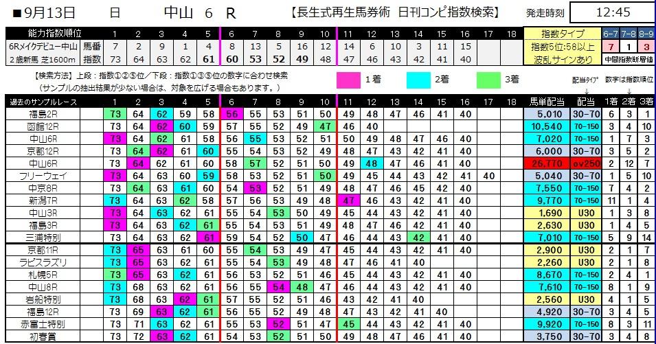 【コンピ指数】0913中山6(日刊コンピ 馬券生活 的中 万馬券 三連単 札幌競馬)