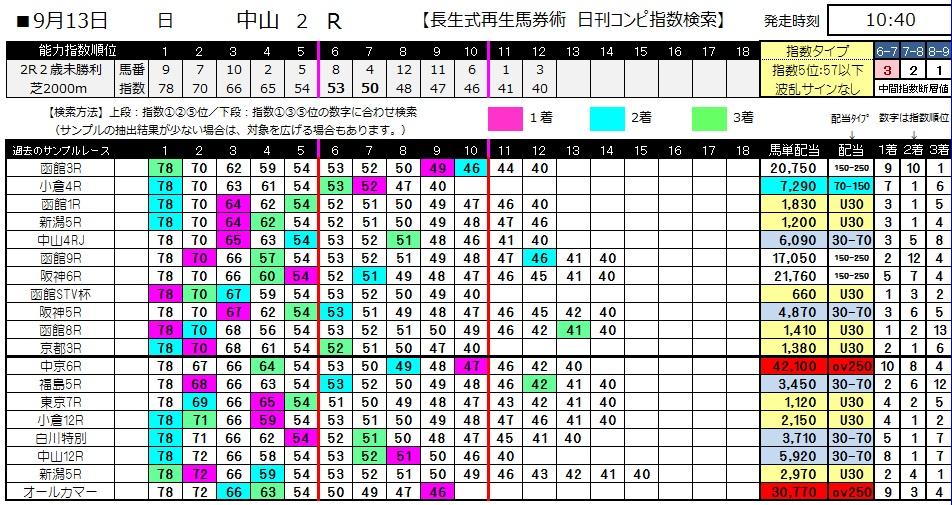 【コンピ指数】0913中山2(日刊コンピ 馬券生活 的中 万馬券 三連単 札幌競馬)