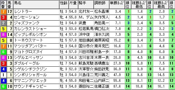 【約30分前オッズ】0912阪神8(日刊コンピ 馬券生活 的中 万馬券 三連単 札幌競馬)