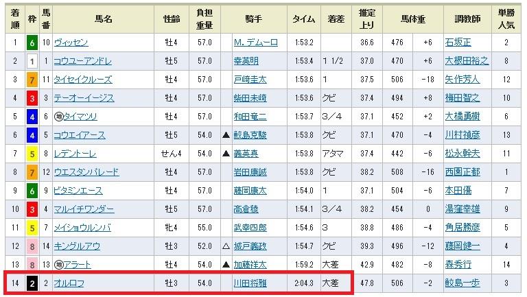 【レース結果】0913阪神12(日刊コンピ 馬券生活 的中 万馬券 三連単 札幌競馬)