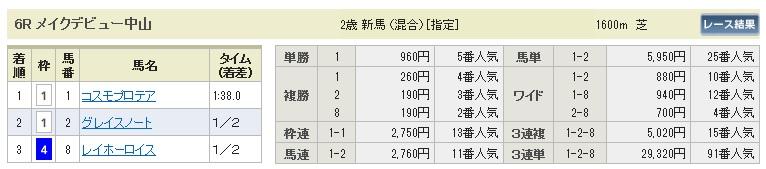 【払戻金】0913中山6(日刊コンピ 馬券生活 的中 万馬券 三連単 札幌競馬)