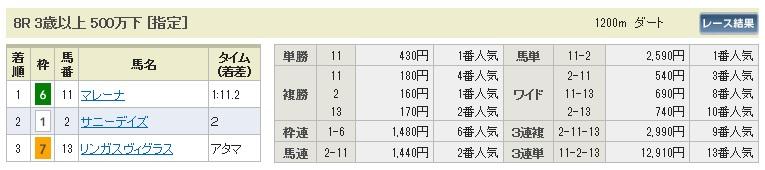 【払戻金】0912中山8(日刊コンピ 馬券生活 的中 万馬券 三連単 札幌競馬)