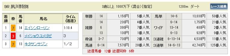 【払戻金】0913阪神9(日刊コンピ 馬券生活 的中 万馬券 三連単 札幌競馬)