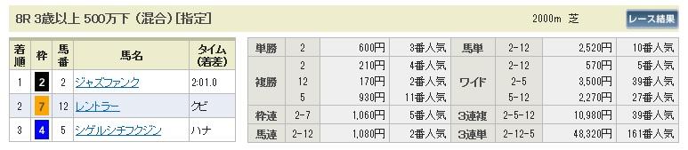 【払戻金】0912阪神8(日刊コンピ 馬券生活 的中 万馬券 三連単 札幌競馬)