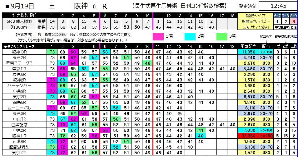 【コンピ指数】0919阪神6(日刊コンピ 馬券生活 的中 万馬券 三連単 札幌競馬)