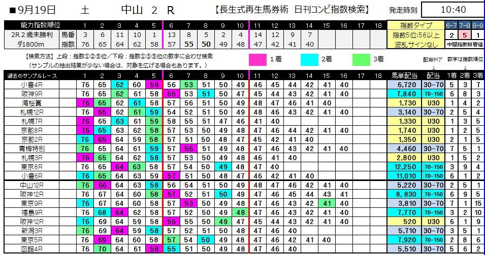 【コンピ指数】0919中山2(日刊コンピ 馬券生活 的中 万馬券 三連単 札幌競馬)