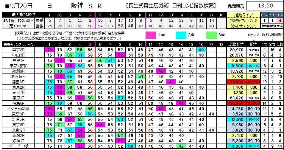 【コンピ指数】0920阪神8(日刊コンピ 馬券生活 的中 万馬券 三連単 札幌競馬)