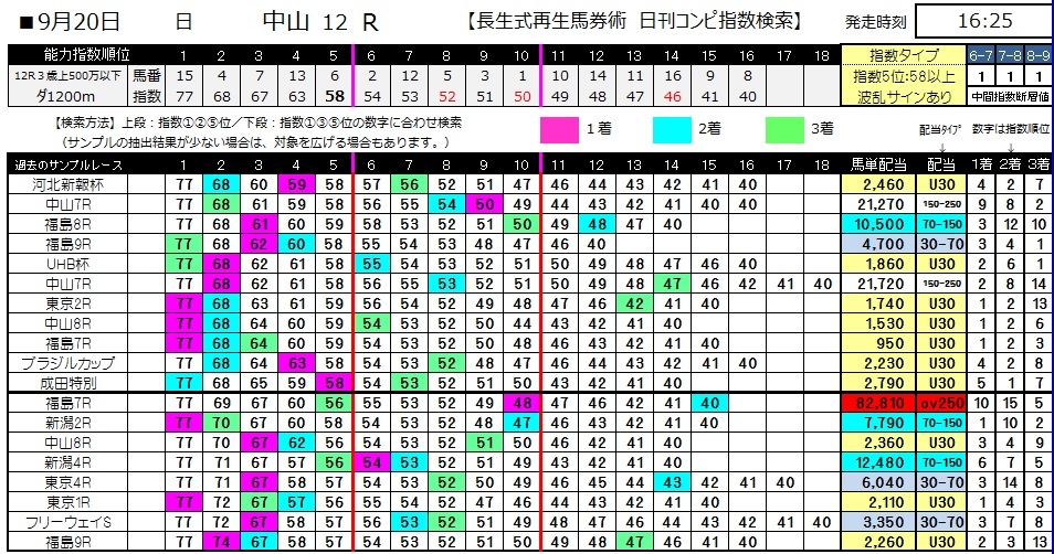【コンピ指数】0920中山12(日刊コンピ 馬券生活 的中 万馬券 三連単 札幌競馬)
