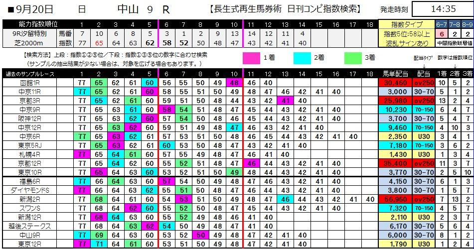 【コンピ指数】0920中山9(日刊コンピ 馬券生活 的中 万馬券 三連単 札幌競馬)