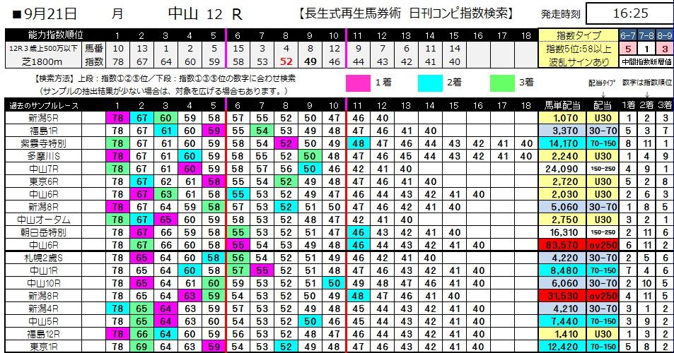 【コンピ指数】0921中山12(日刊コンピ 馬券生活 的中 万馬券 三連単 札幌競馬)