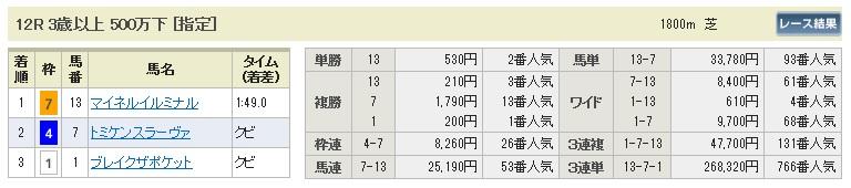 【払戻金】0921中山12(日刊コンピ 馬券生活 的中 万馬券 三連単 札幌競馬)