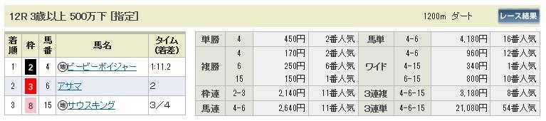 【払戻金】0920中山12(日刊コンピ 馬券生活 的中 万馬券 三連単 札幌競馬)