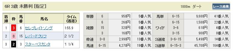 【払戻金】0919阪神6(日刊コンピ 馬券生活 的中 万馬券 三連単 札幌競馬)