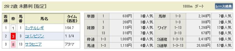 【払戻金】0919中山2(日刊コンピ 馬券生活 的中 万馬券 三連単 札幌競馬)