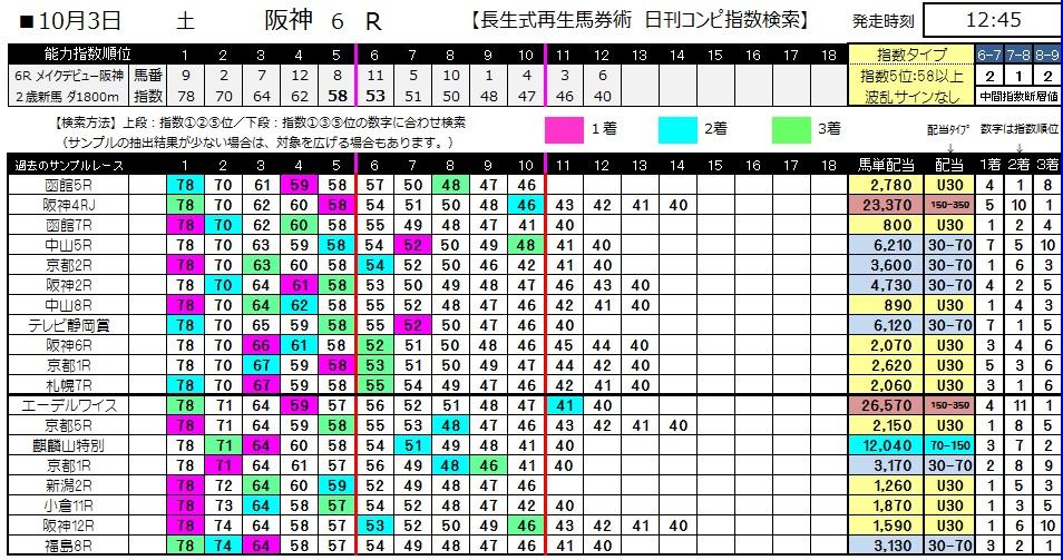 【コンピ指数】1003阪神6(三連単 10万馬券 的中)