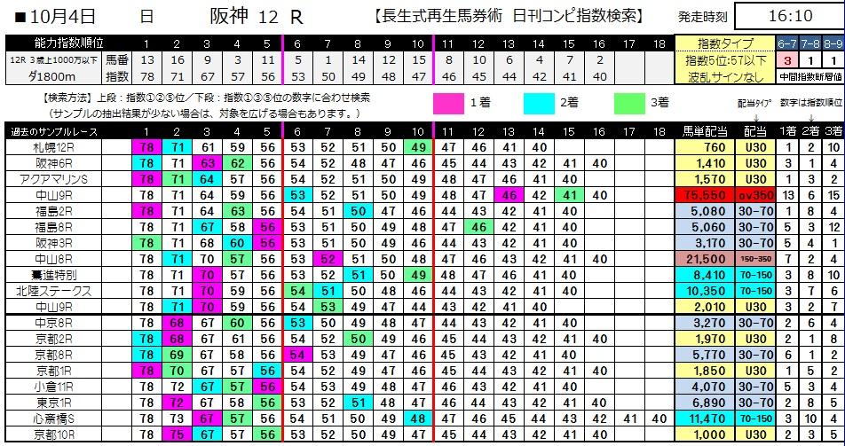 【コンピ指数】1004阪神12(三連単 10万馬券 的中)