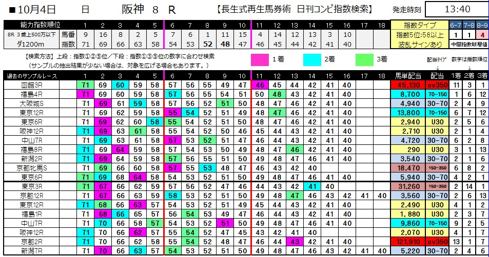 【コンピ指数】1004阪神8(三連単 10万馬券 的中)