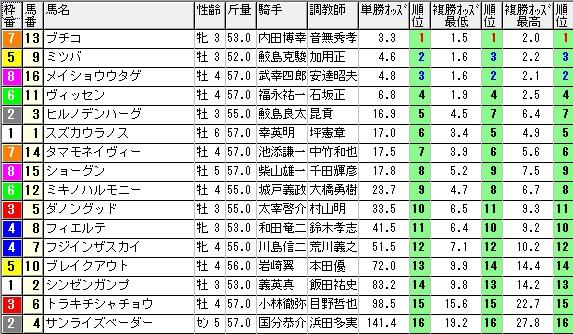 【約30分前オッズ】1004阪神12(三連単 10万馬券 的中)