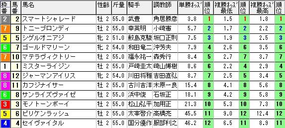 【約30分前オッズ】1003阪神6(三連単 10万馬券 的中)