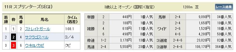 【払戻金】1004スプリンターズS(三連単 10万馬券 的中)