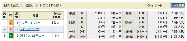 【払戻金】1004阪神12(三連単 10万馬券 的中)