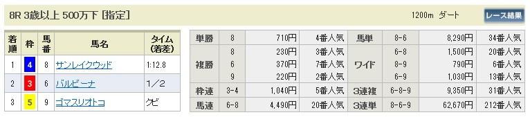 【払戻金】1004阪神8(三連単 10万馬券 的中)