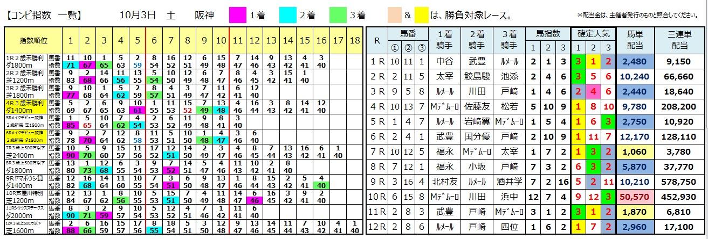 【コンピ結果】1003阪神(三連単 10万馬券 的中)