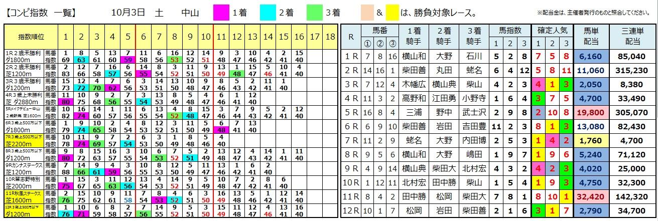 【コンピ結果】1003中山(三連単 10万馬券 的中)