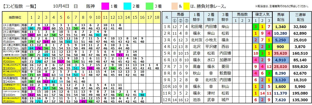【コンピ結果】1004阪神(三連単 10万馬券 的中)