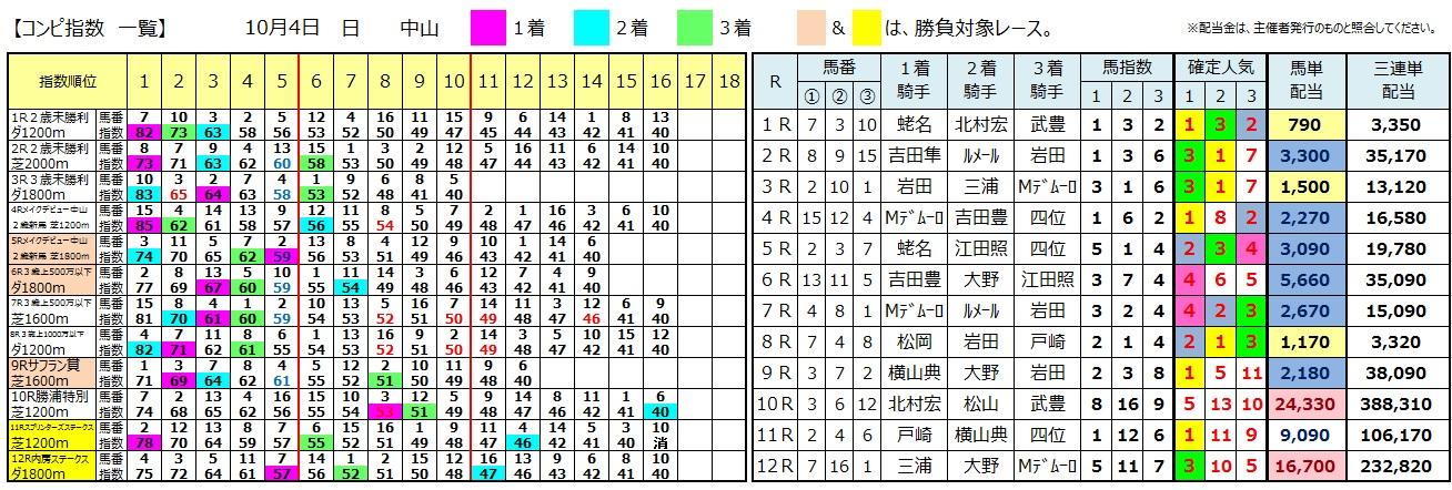 【コンピ結果】1004中山(三連単 10万馬券 的中)