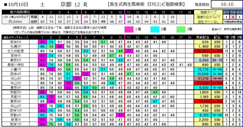 【コンピ指数】1010京都12(馬券 万馬券 的中)