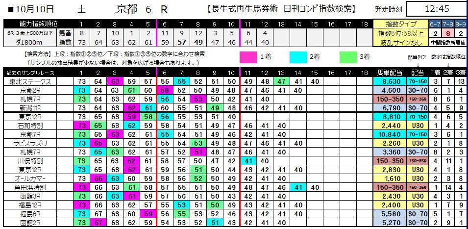 【コンピ指数】1010京都6(馬券 万馬券 的中)